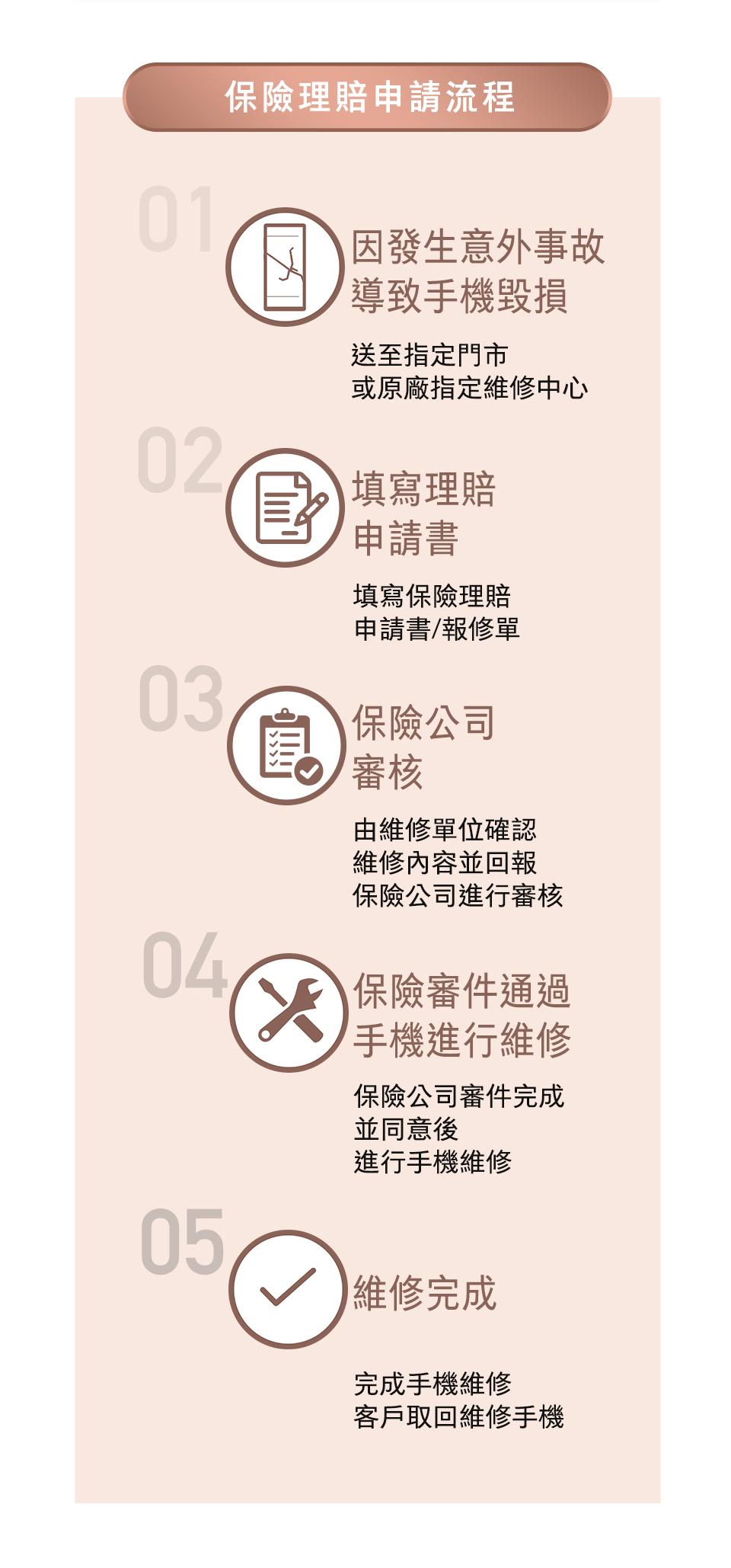 活動登錄及流程說明